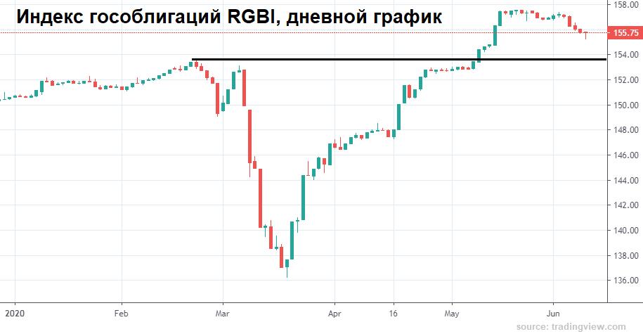 Риск локального ослабления рубля растет