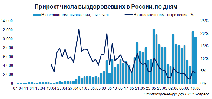 Коронавирус в России. Приближаемся к 500 тысячам заболевших