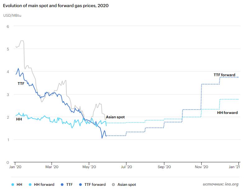 МЭА дает мрачные прогнозы по рынку газа
