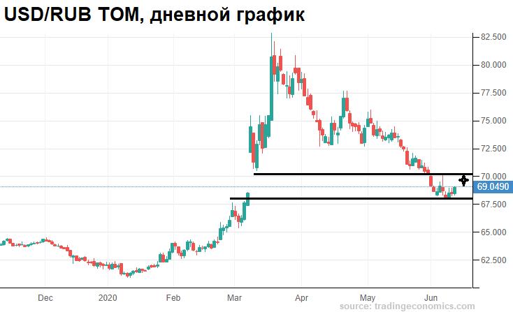 Закономерное ослабление рубля