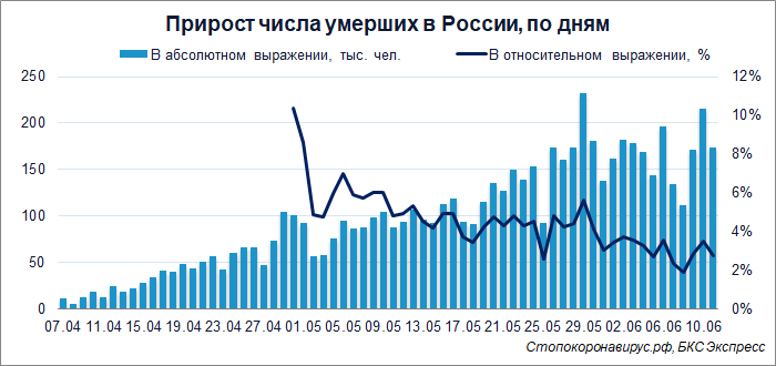 Коронавирус в России. Число заболевших превысило 500 тысяч