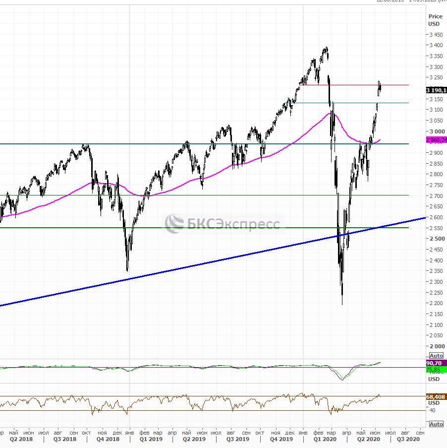Рынок США. Фиксация «по факту»