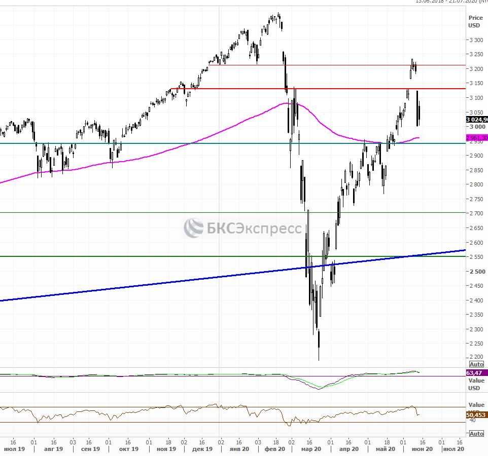 Рынок США. Упали — отжались. Что дальше