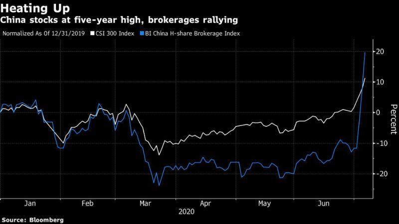 """Биржевой бум на фондовом рынке Китая может закончиться """"пузырем"""""""