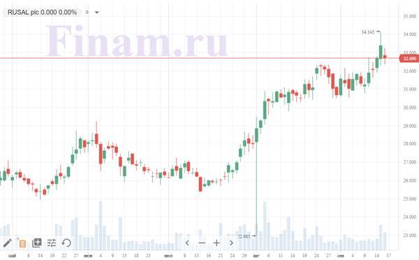 Коронавирус и финансовые рынки 16 сентября: Правительство уронило акции металлургов