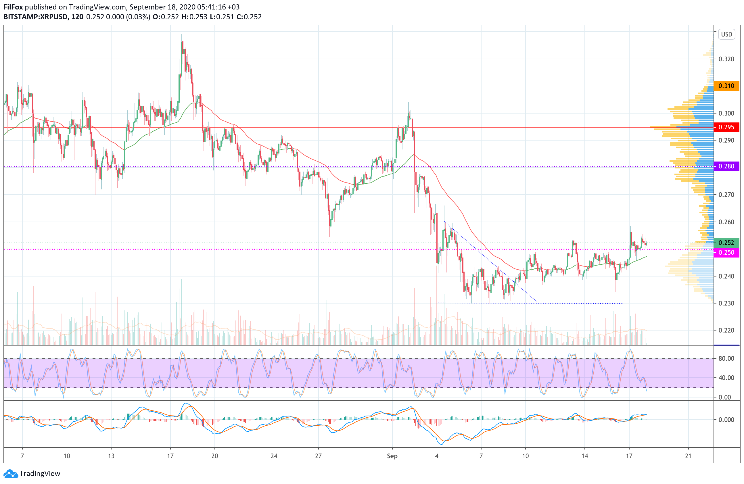 Анализ цен BTC, ETH, XRP (18.09.20)