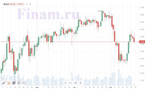 Коронавирус и финансовые рынки 21 сентября: российские олигархи снова под подозрением