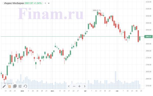 """Коронавирус и финансовые рынки 22сентября: рынки ждут вакцину и отыгрывают """"вторую волну"""" в Европе"""