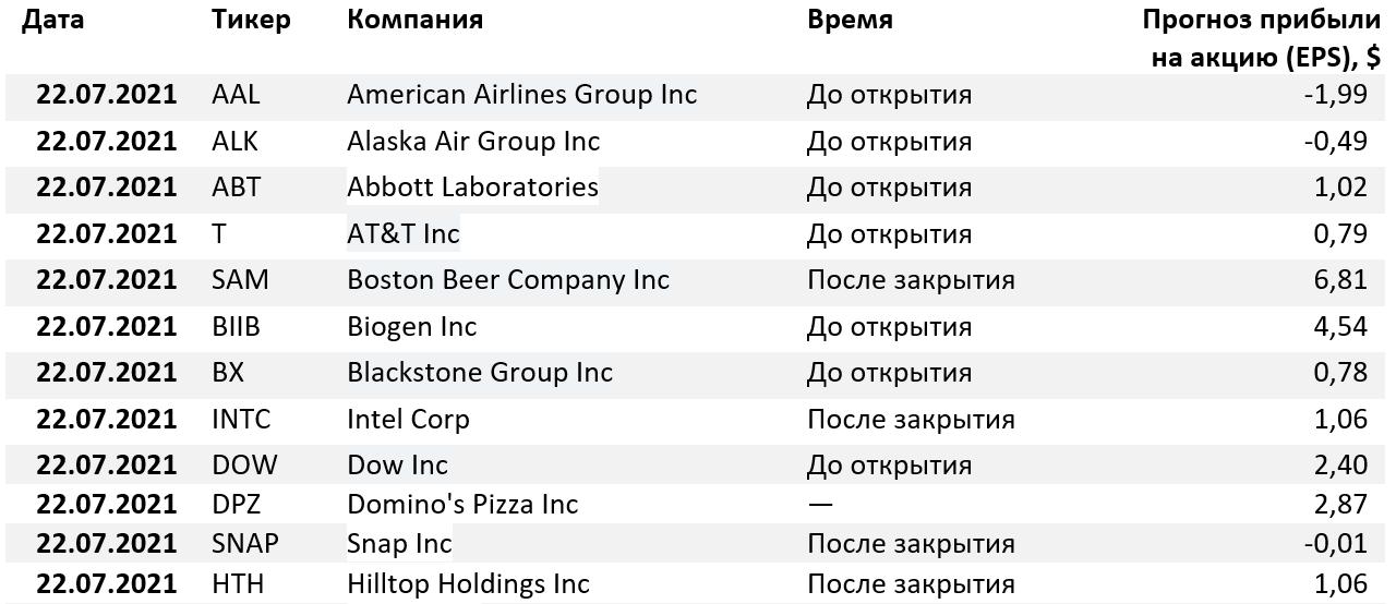 Отчеты компаний США 21 июля