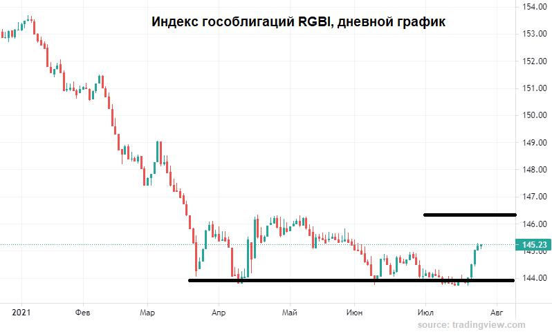 Продавцам рубля не везет