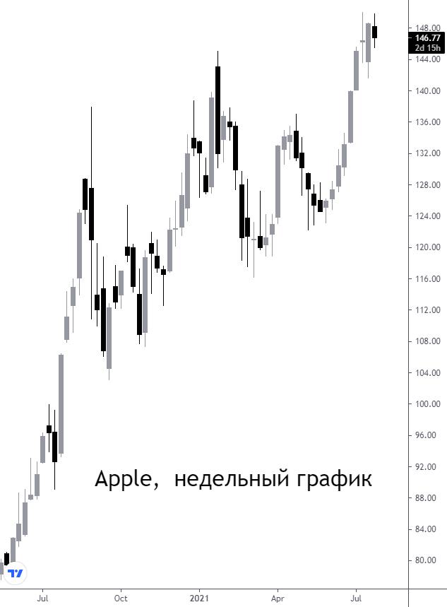 Покупать ли акции Apple. Рост выручки от продажи iPhone составил почти 50%