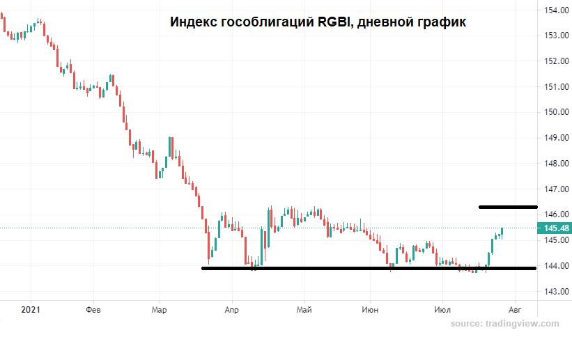 Рублю вновь подыграли