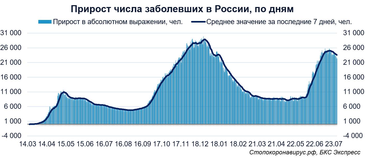 Коронавирус в мире. В России впервые с начала июля выявлено менее 23 000 заболевших