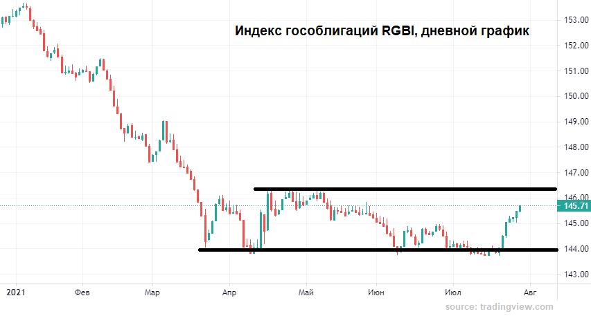 Что остановит рубль