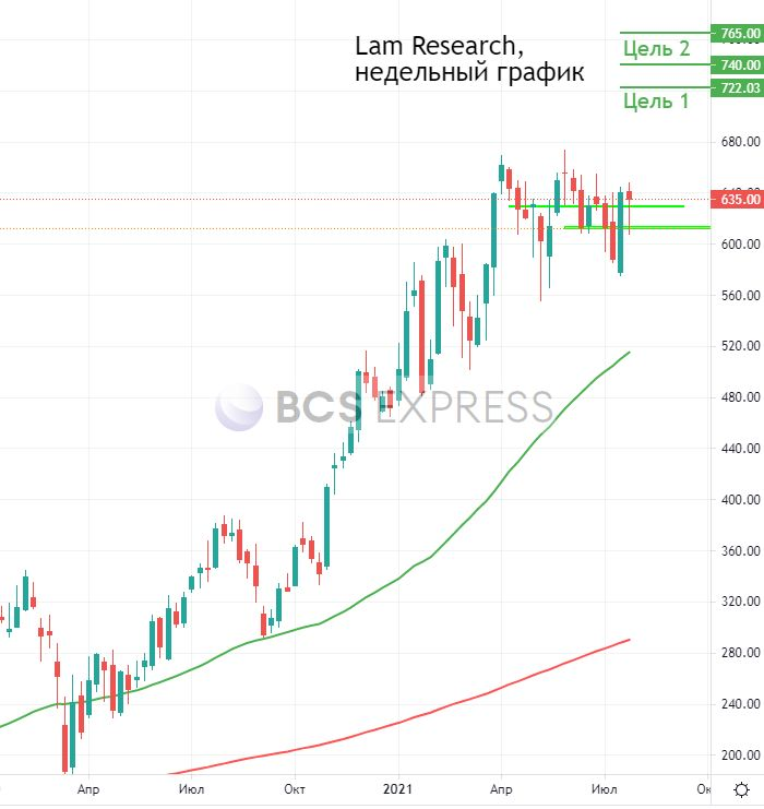 Отчет Lam Research. Прибыль выросла на 69%, но торги откроются падением