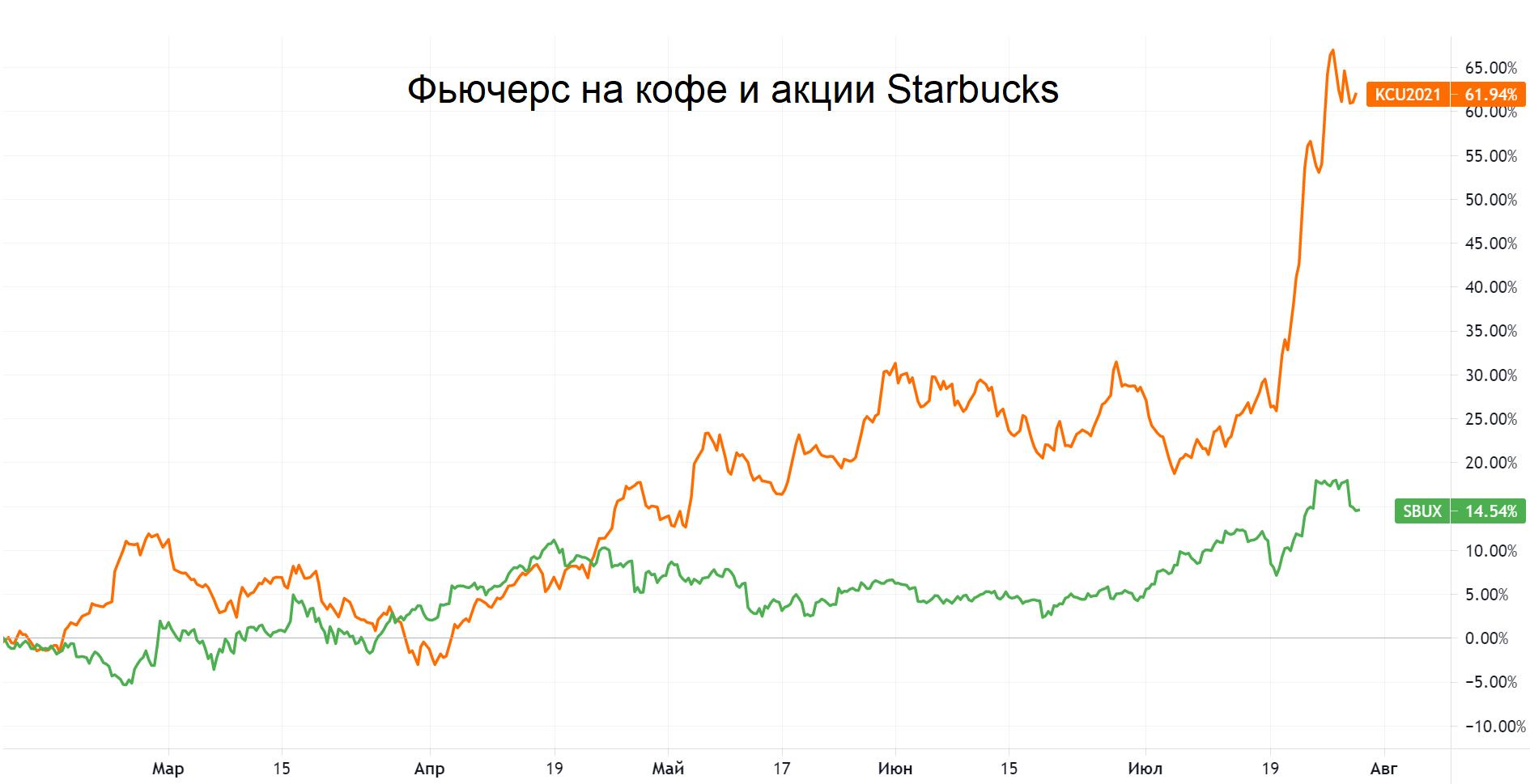 Цены на кофе бьют семилетние максимумы. Как на этом заработать?
