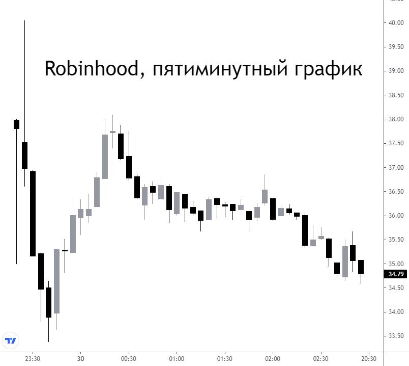 Акции Robinhood в первый день торгов упали на 8,5%. Как отреагировали основатели компании