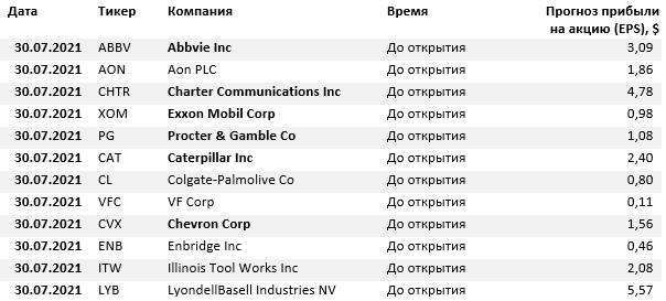 Отчеты компаний на 30 июля