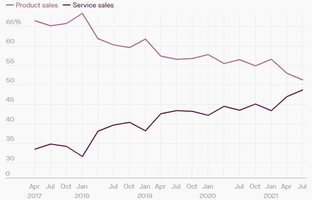 Акции Amazon доставили инвесторам -7,5%. Стоит ли выкупать падение