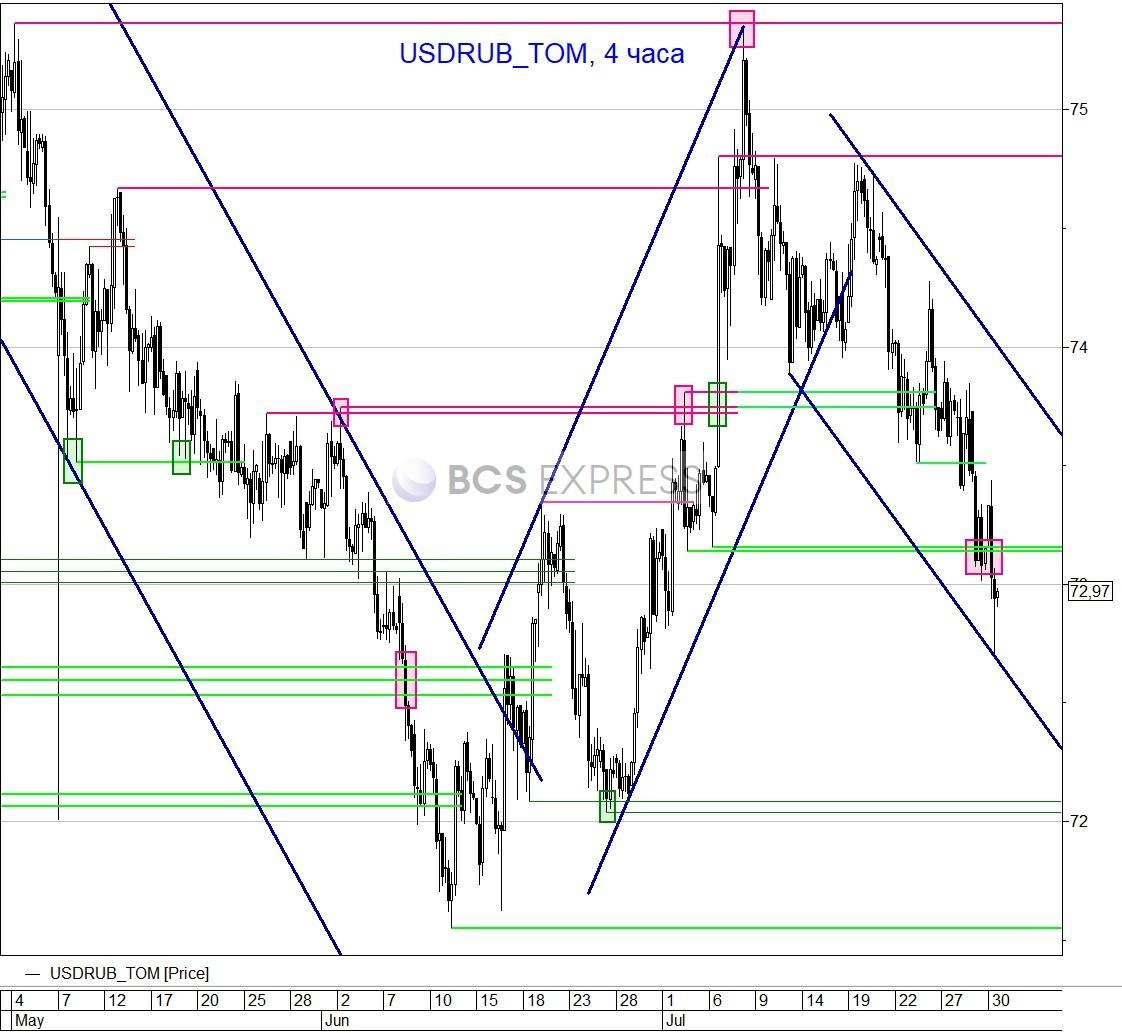 Рубль быстро преодолел давление внешних рынков