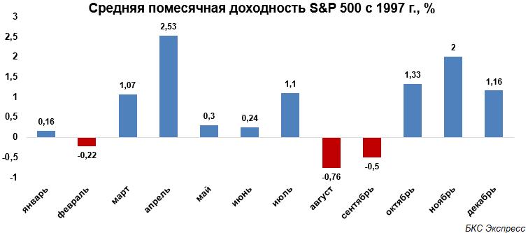 Прогнозы и комментарии. Август — непростой месяц для рынка акций