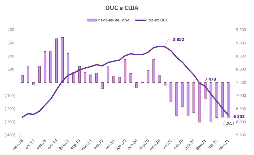 Нефть теряет 1,6%. Рынок с тревогой смотрит на Китай