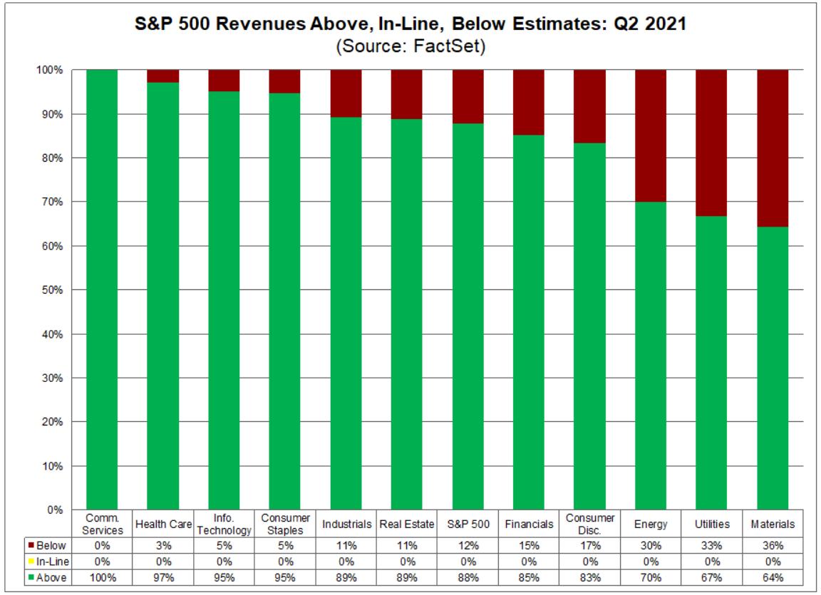 Сезон отчетов США. Отчиталось более половины компаний, какие итоги