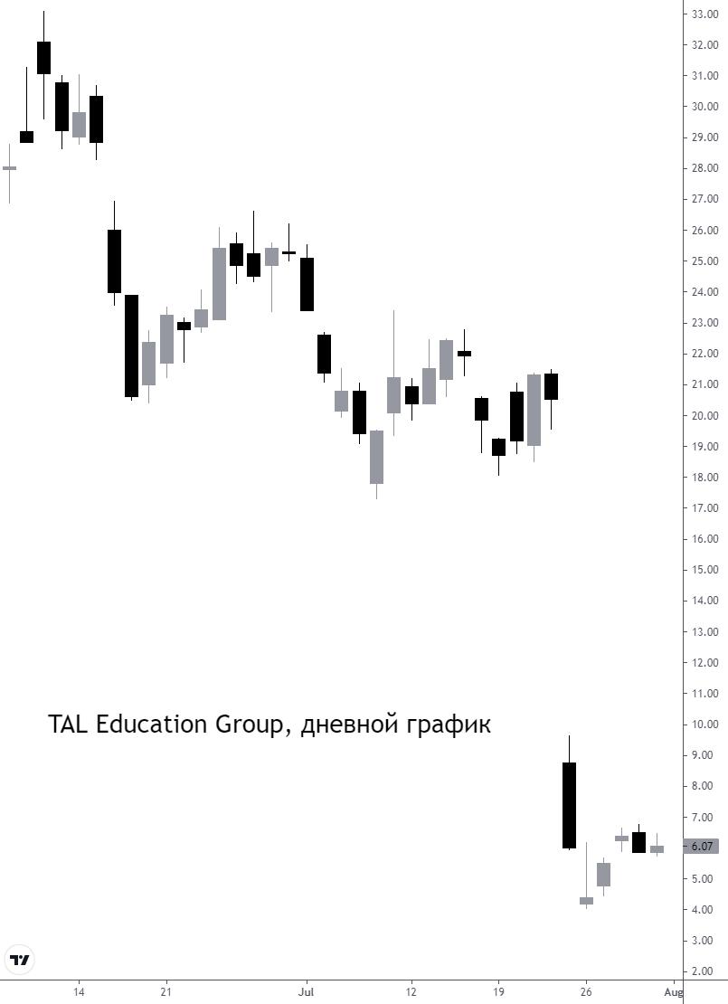 TAL Education Group отменила публикацию финансовой отчетности за II квартал