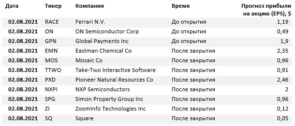 Отчеты компаний на 2 августа