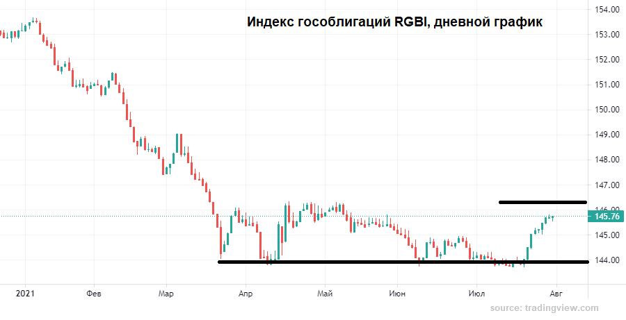 Рубль готов выдохнуть