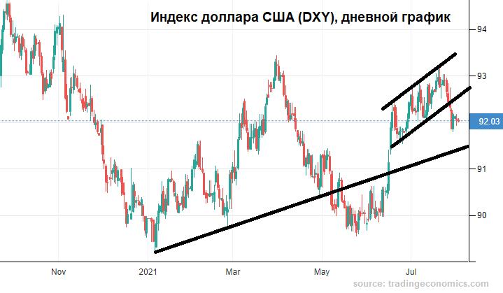 Ну не берет нефть рубль