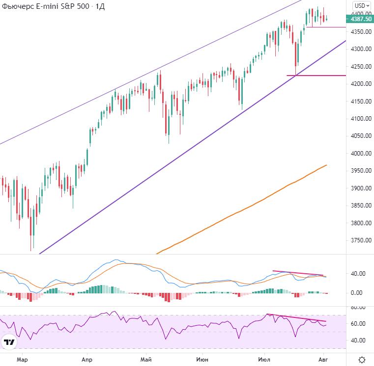 Рынок США. Пробой недельных минимумов по S&P 500 будет негативным сигналом