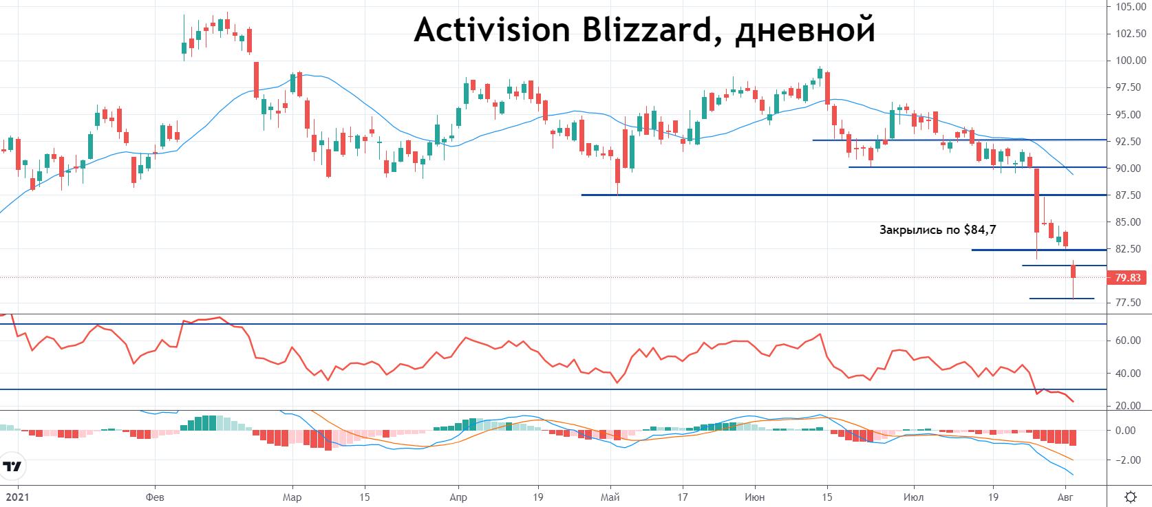 Акции Activision Blizzard начали восстанавливаться после публикации оптимистичного отчета
