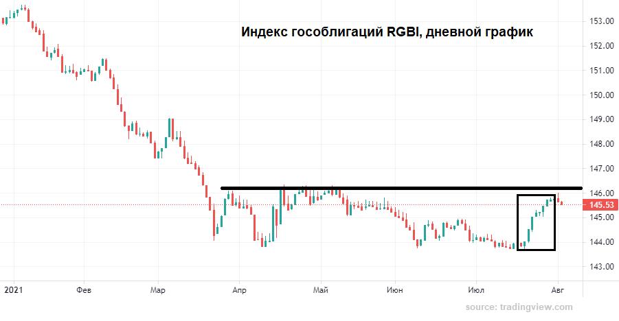 Рублю не дают ослабнуть