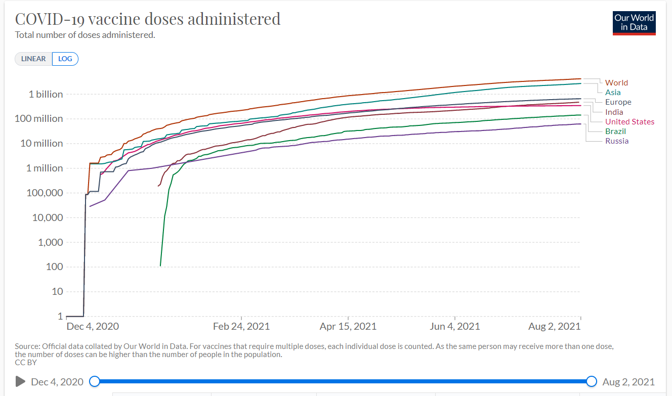 Коронавирус. Темпы роста числа заболевших продолжают ускоряться