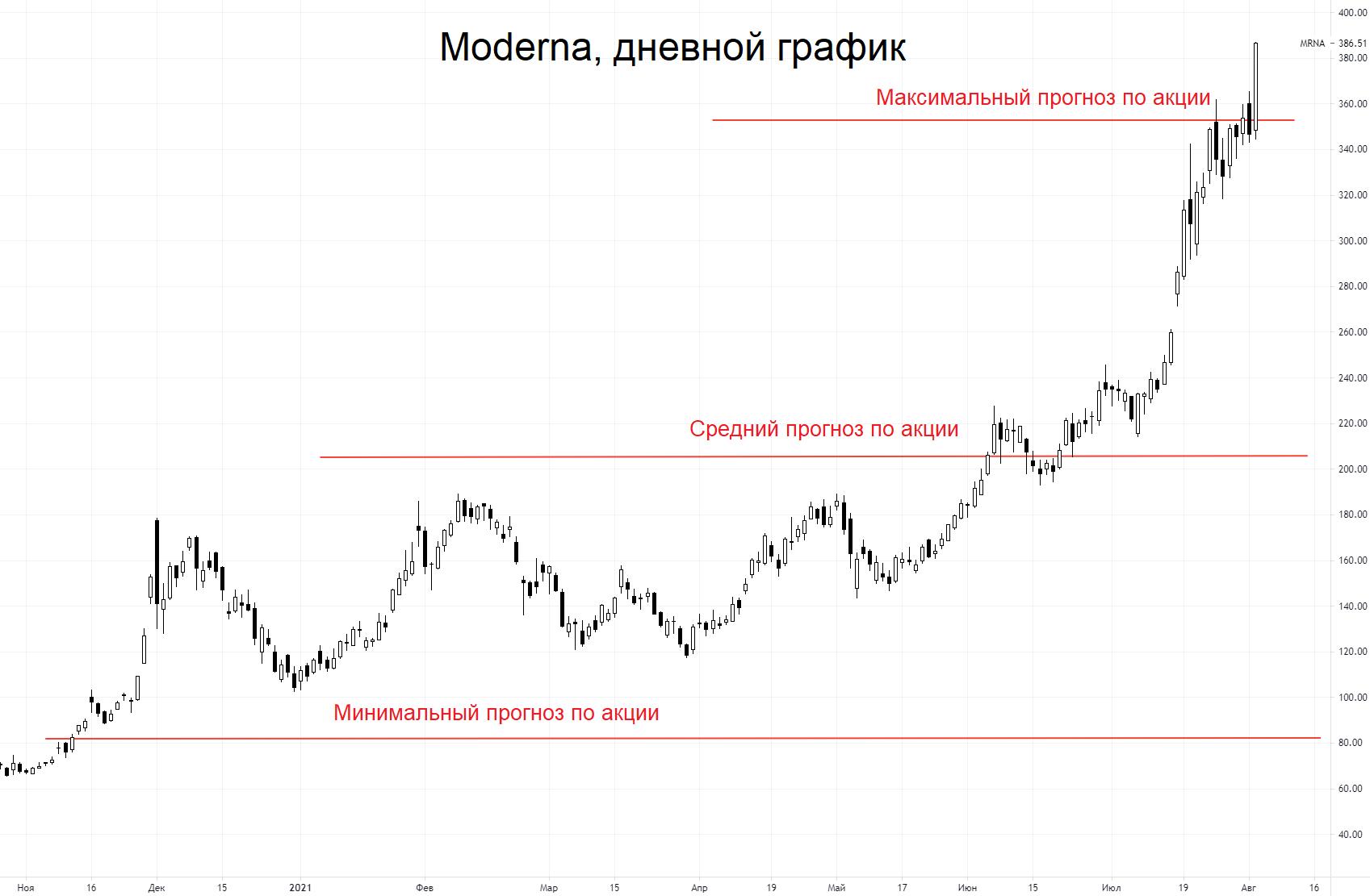 Почему все так любят акции Moderna