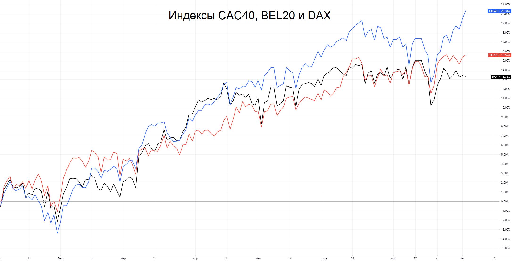 Акции Бельгии и Франции: три любопытных фишки в зоне евро
