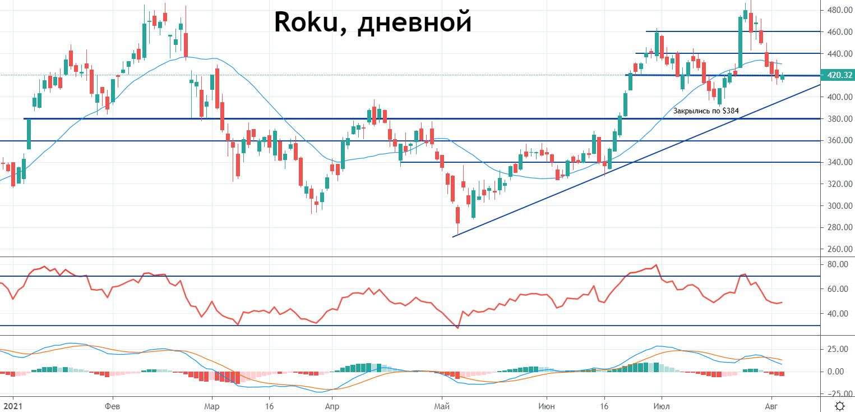 Roku: еще один стриминговый сервис не оправдывает ожиданий. Какие перспективы