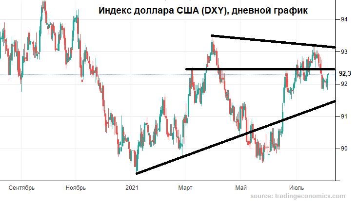Планка манит рубль