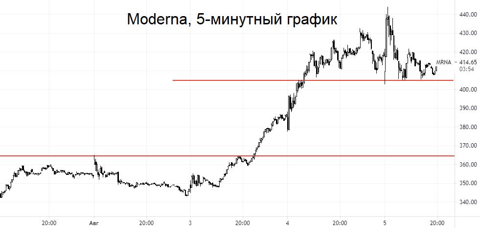Moderna: отчет — огонь, акции в лидерах по обороту