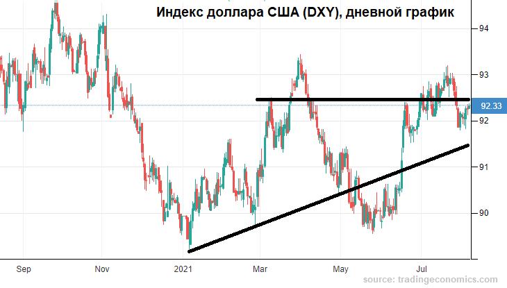 Рубль замер как все