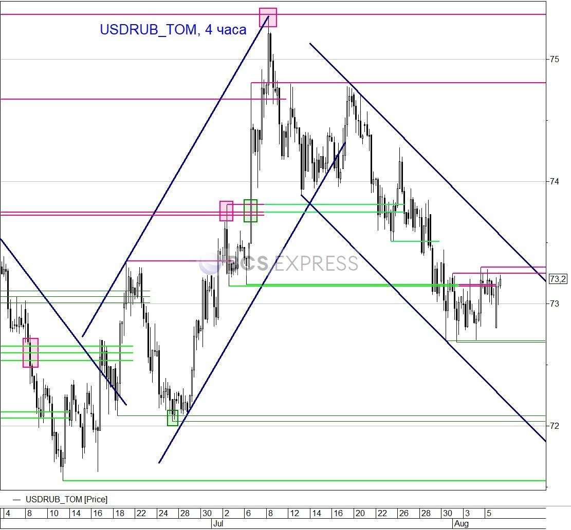 Рубль окончательно разошелся с нефтью