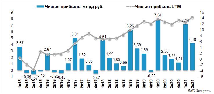 ОГК-2 нарастила чистую прибыль на 77% во II квартале