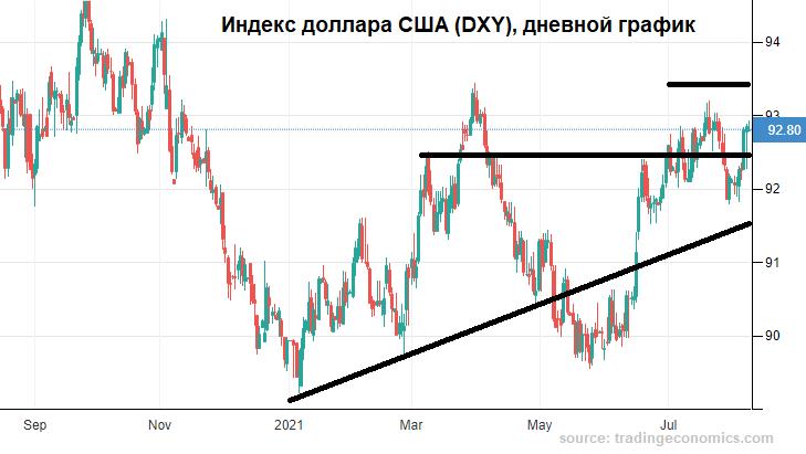 Рубль все-таки подвинули