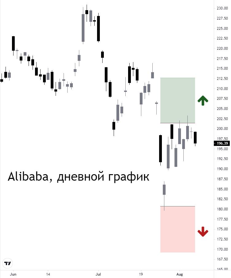 Популярные акции на СПБ Бирже: Tesla, Moderna, Alibaba. Прогноз на неделю