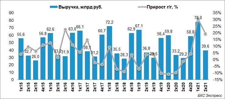 Чистая прибыль Мосэнерго выросла на 37,5% по итогам I полугодия