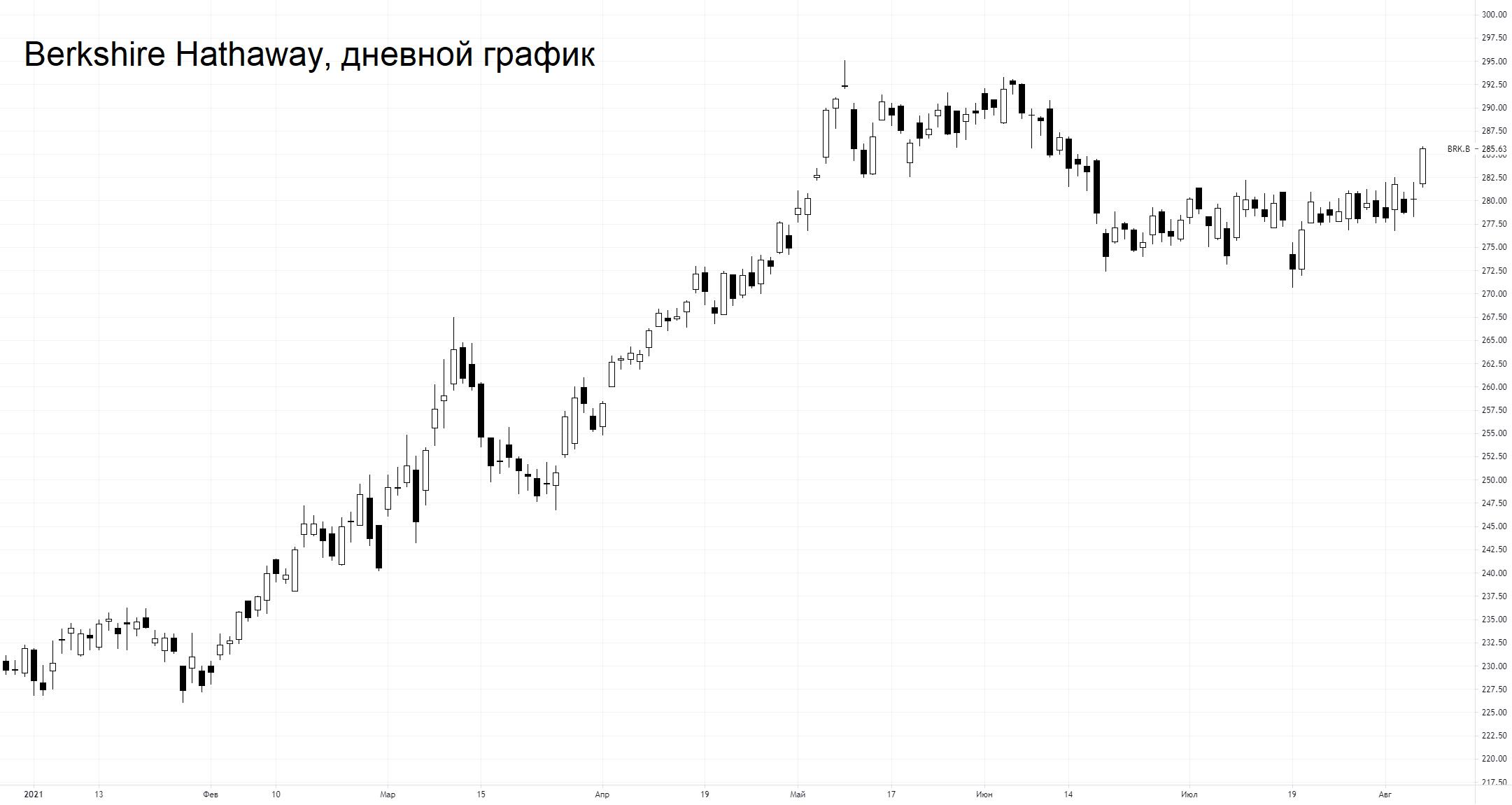 Berkshire Hathaway сильно удивила ростом выручки. Акции в лидерах покупок