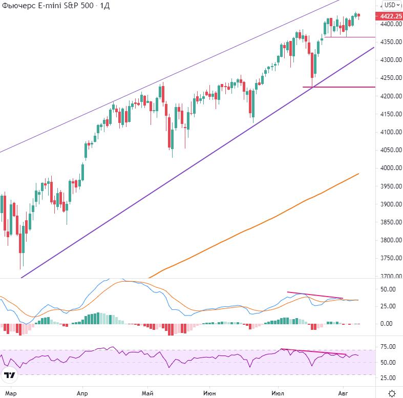 Рынок США. Сырьевые бумаги под давлением