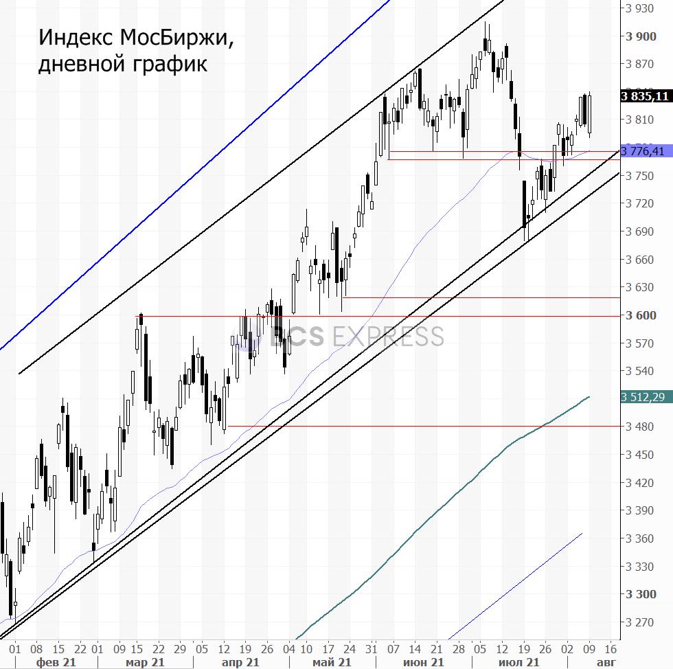 Прогнозы и комментарии. Голубые фишки толкают рынок наверх