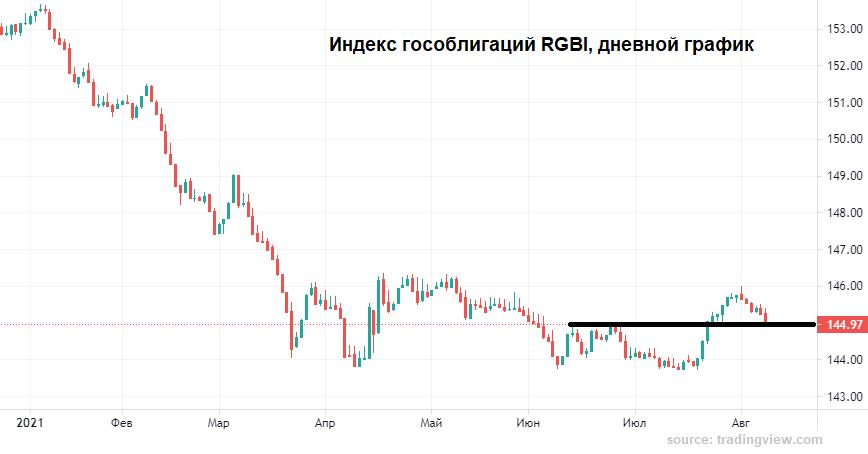 И у рубля есть веский аргумент